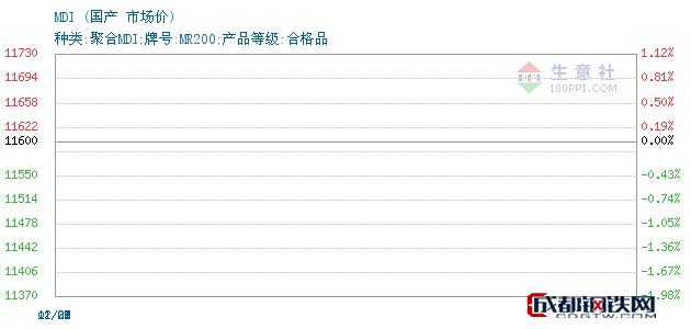 12月27日MDI市场价_国产