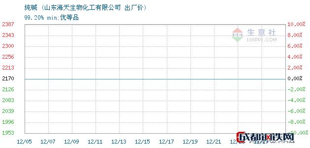 12月27日纯碱出厂价_山东海天生物化工有限公司