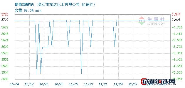 12月27日葡萄糖酸钠经销价_吴江市龙达化工有限公司