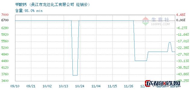 12月27日甲酸钙经销价_吴江市龙达化工有限公司