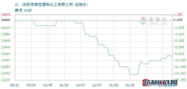 12月27日AS经销价_深圳市南宝塑料化工有限公司
