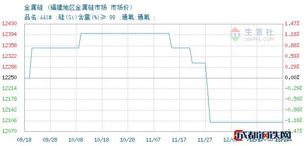 12月27日金属硅市场价_福建地区金属硅市场