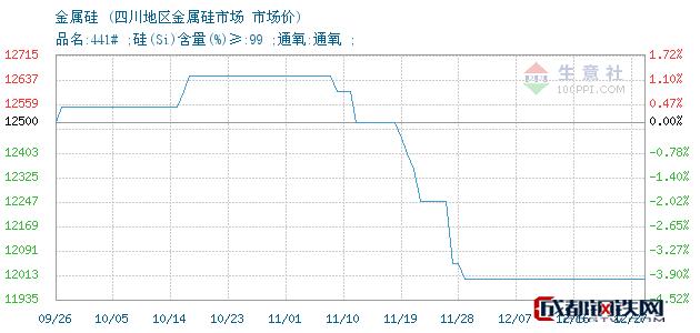 12月27日金属硅市场价_四川地区金属硅市场