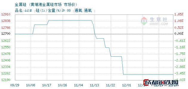 12月27日金属硅市场价_黄埔港金属硅市场