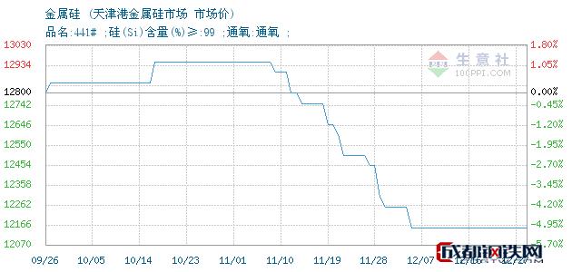 12月27日金属硅市场价_天津港金属硅市场