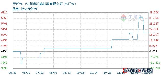 12月27日天然气出厂价_达州市汇鑫能源有限公司