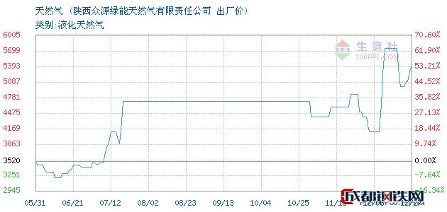 12月27日天然气出厂价_陕西众源绿能天然气有限责任公司