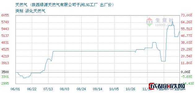 12月27日天然气出厂价_陕西绿源天然气有限公司子洲LNG工厂