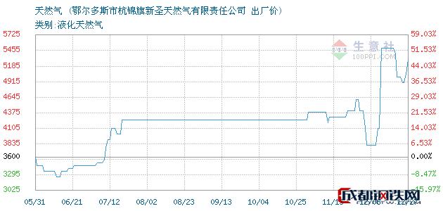 12月27日天然气出厂价_鄂尔多斯市杭锦旗新圣天然气有限责任公司