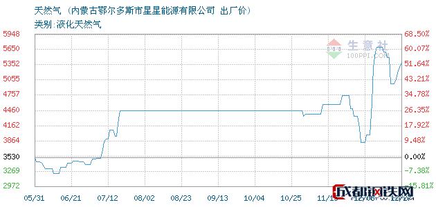 12月27日天然气出厂价_内蒙古鄂尔多斯市星星能源有限公司