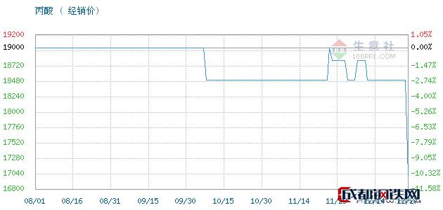 12月27日扬巴,国标,非标丙酸,低含量丙酸丙酸经销价_济南澳辰化工有限公司