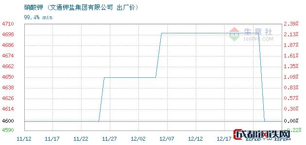 12月27日硝酸钾出厂价_文通钾盐集团有限公司