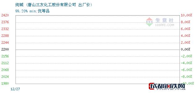 12月27日纯碱出厂价_唐山三友化工股份有限公司