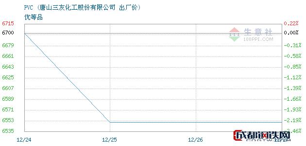 12月27日PVC出厂价_唐山三友化工股份有限公司