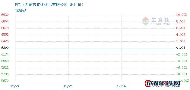 12月27日PVC出厂价_内蒙古宜化化工有限公司