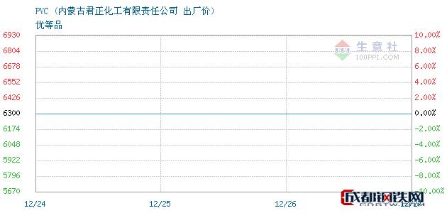 12月27日PVC出厂价_内蒙古君正化工有限责任公司