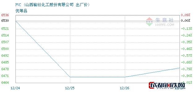 12月27日PVC出厂价_山西榆社化工股份有限公司