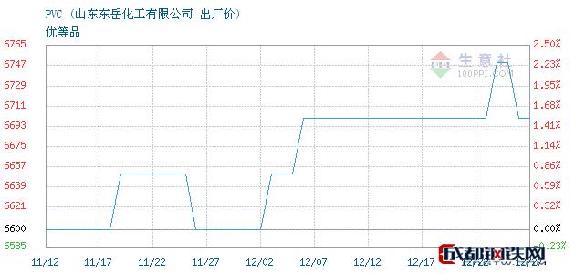 12月27日PVC出厂价_山东东岳化工有限公司