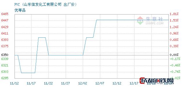 12月27日PVC出厂价_山东信发化工有限公司