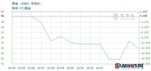 12月28日原油市场价_NYMEX