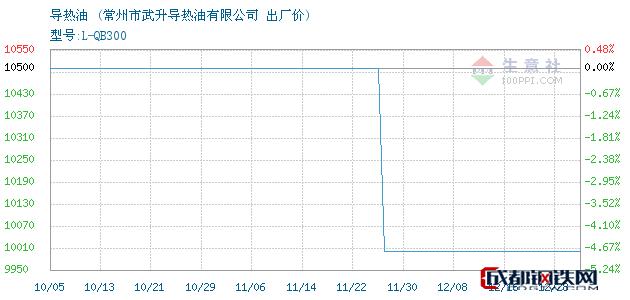 12月28日导热油出厂价_常州市武升导热油有限公司