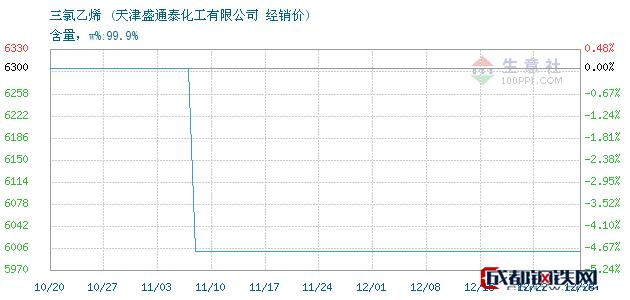 12月28日三氯乙烯经销价_天津盛通泰化工有限公司