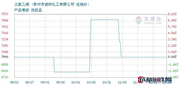 12月28日三氯乙烯经销价_常州市诚邦化工有限公司