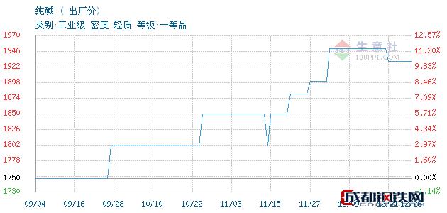 12月28日纯碱出厂价_石家庄市亮马化工贸易有限公司