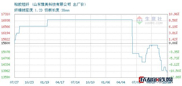 12月28日山东雅美粘胶短纤出厂价_山东雅美科技有限公司