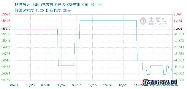 12月28日河北粘胶短纤出厂价_唐山三友集团兴达化纤有限公司