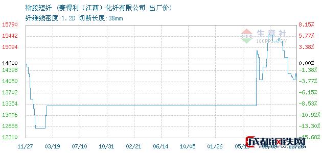 12月28日江西省九江市湖口县粘胶短纤出厂价_赛得利(江西)化纤有限公司