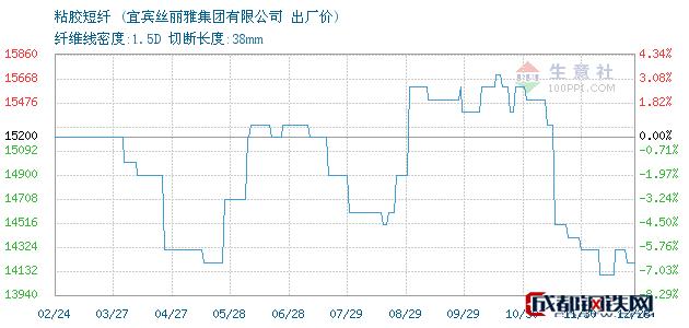 12月28日四川宜宾粘胶短纤出厂价_宜宾丝丽雅集团有限公司
