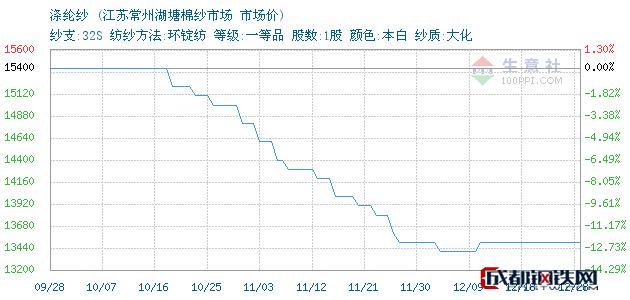 12月28日苏州涤纶纱市场价_江苏常州湖塘棉纱市场