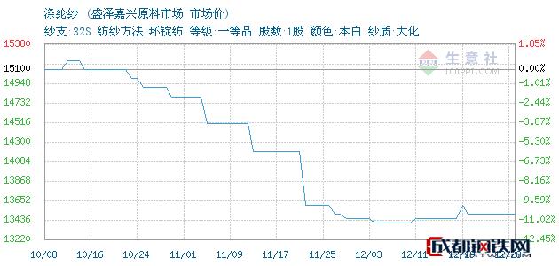12月28日浙江涤纶纱市场价_盛泽嘉兴原料市场