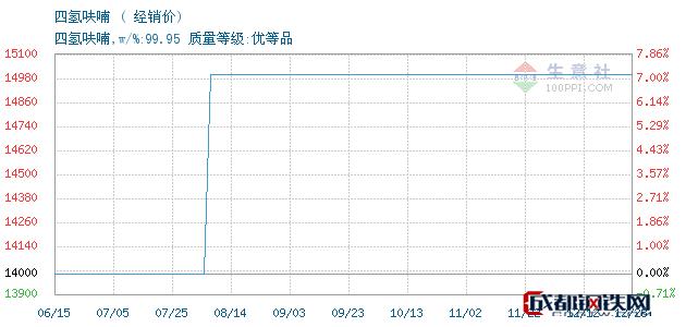 12月28日四氢呋喃经销价_济南澳辰化工有限公司