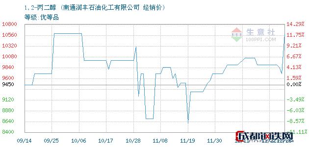 12月28日1,2-丙二醇经销价_南通润丰石油化工有限公司