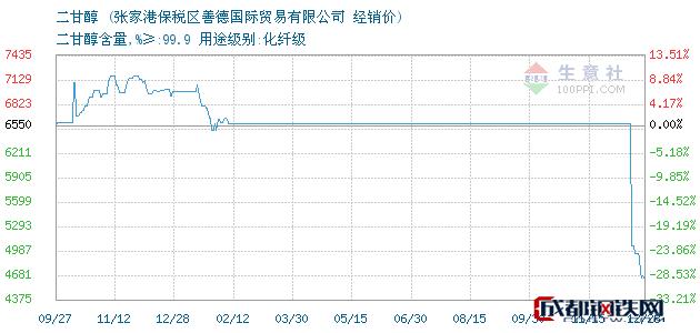 12月28日二甘醇经销价_张家港保税区善德国际贸易有限公司
