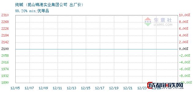12月28日纯碱出厂价_昆山锦港实业集团公司