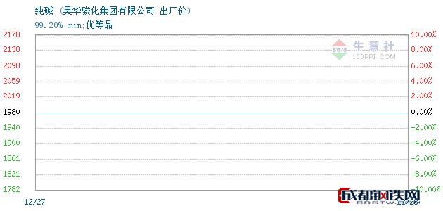 12月28日纯碱出厂价_昊华骏化集团有限公司