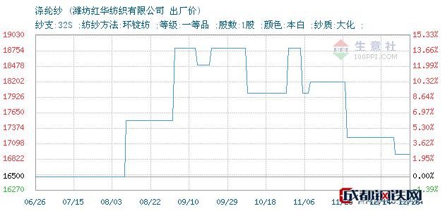 12月28日涤纶纱出厂价_潍坊红华纺织有限公司