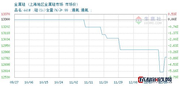 12月28日金属硅市场价_上海地区金属硅市场