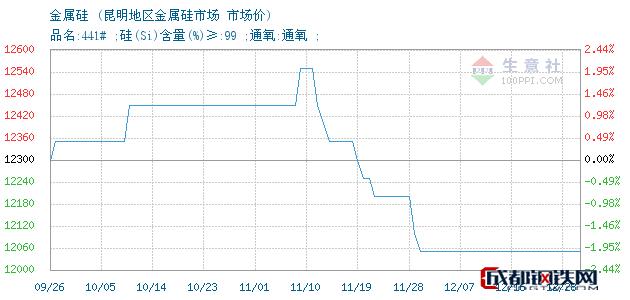 12月28日金属硅市场价_昆明地区金属硅市场