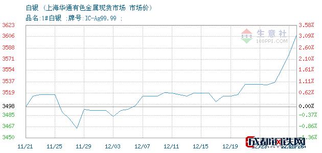 12月28日白银市场价_上海华通有色金属现货市场
