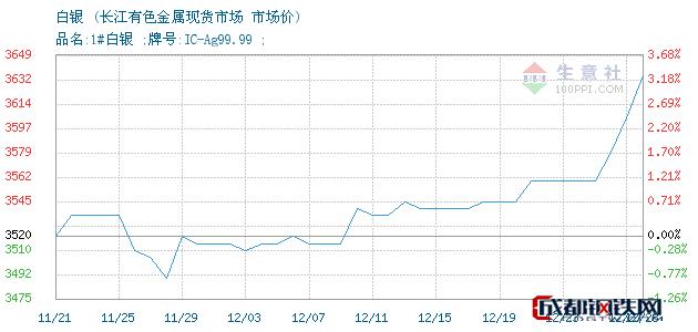 12月28日白银市场价_长江有色金属现货市场