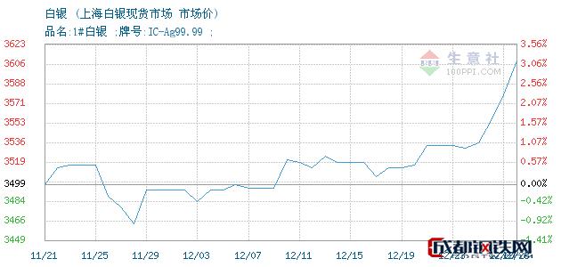 12月28日白银市场价_上海白银现货市场