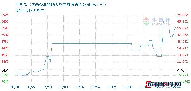 12月28日天然气出厂价_陕西众源绿能天然气有限责任公司