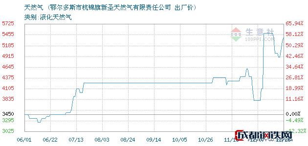 12月28日天然气出厂价_鄂尔多斯市杭锦旗新圣天然气有限责任公司