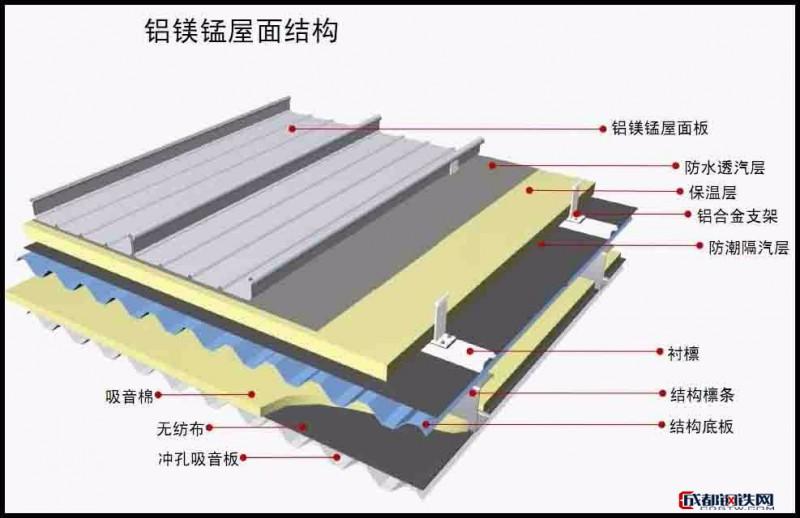 鑫穹 铝镁锰板